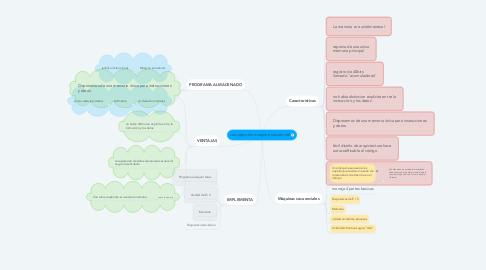 Mind Map: concepto de maquina secuencial