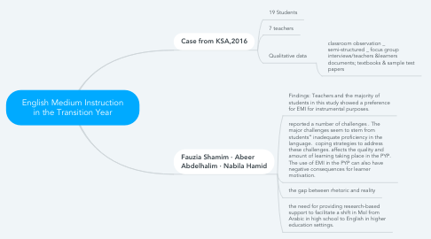 Mind Map: English Medium Instruction in the Transition Year