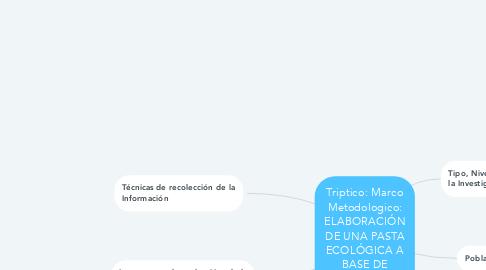 Mind Map: Triptico: Marco Metodologico: ELABORACIÓN DE UNA PASTA ECOLÓGICA A BASE DE HIERBA BUENA