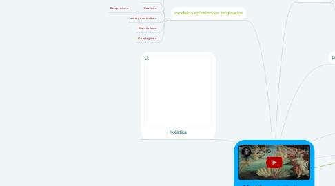 Mind Map: Modelos epistémicos