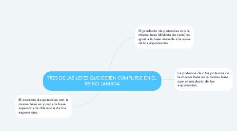 Mind Map: TRES DE LAS LEYES QUE DEBEN CUMPLIRSE EN EL  REINO LAMBDA