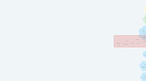 Mind Map: Evolución de los seres vivos-UNAD-Jhon Gomez