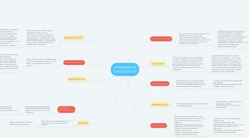 Mind Map: HERRAMIENTAS DIAGNOSTICAS