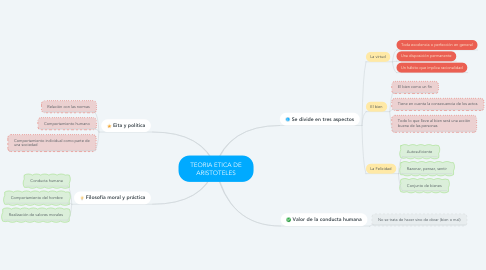 Mind Map: TEORIA ETICA DE ARISTOTELES