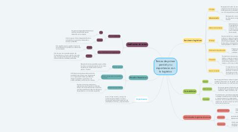 Mind Map: Temas de primer parcial y su importancia con la logística