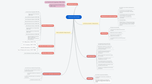 Mind Map: PSICOLOGÍA RUSA