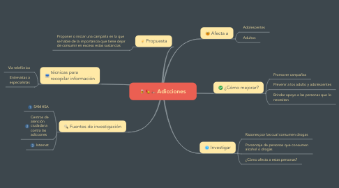 Mind Map: Adicciones