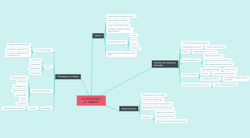 Mind Map: LA PSICOLOGIA Y EL  TRABAJO