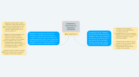 Mind Map: Estadísticas Bivariantes de regresión y correlación.