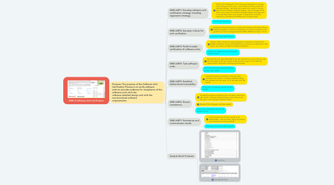 Mind Map: SWE.4 Software Unit Verification