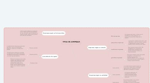 Mind Map: TIPOS DE EMPRESA