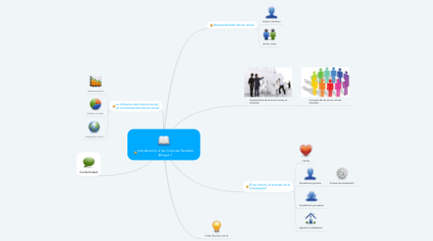 Mind Map: Introducción a las Ciencias Sociales Bloque 1