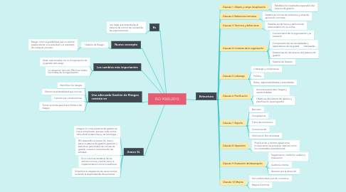 Mind Map: ISO 2001-2015