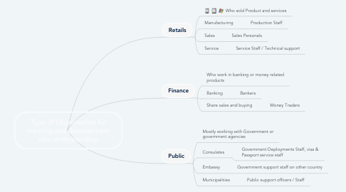 Mind Map: Type of Organisation for learning and development role understanding
