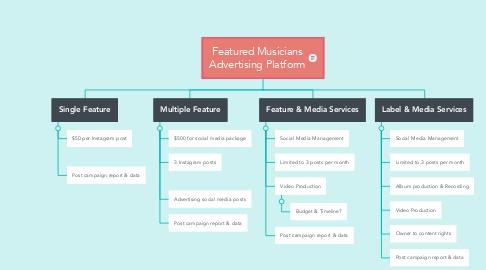 Mind Map: Featured Musicians Advertising Platform