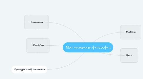 Mind Map: Моя жизненная философия