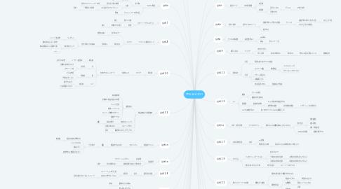 Mind Map: 売れる公式41