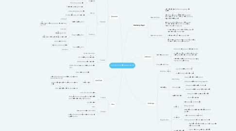 Mind Map: SÀI GÒN PHỐ MINISHOW