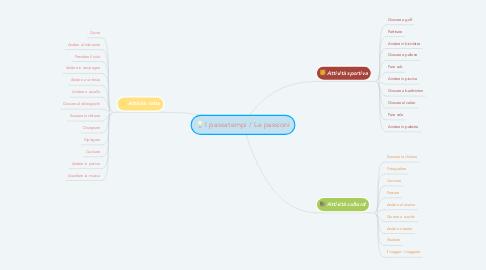 Mind Map: I passatempi / Le passioni