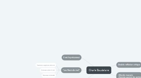Mind Map: Charle Baudelaire