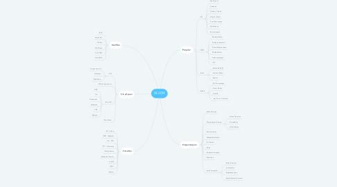 Mind Map: 03 2019