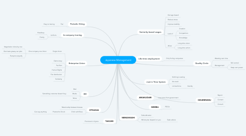 Mind Map: Japanese Management