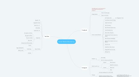 Mind Map: Social Media Marketing