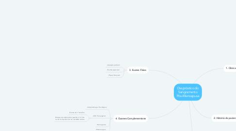 Mind Map: Diagnóstico do Sangramento Pós-Menoapusa