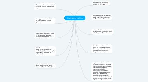 Mind Map: Differentiated teaching