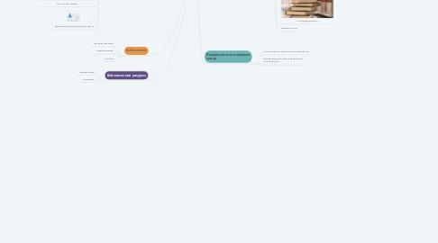 Mind Map: Библиотечное дело