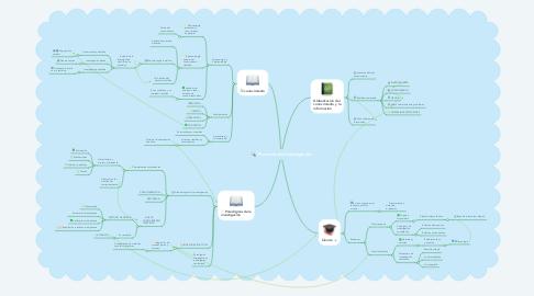 Mind Map: Procesos de Investigación