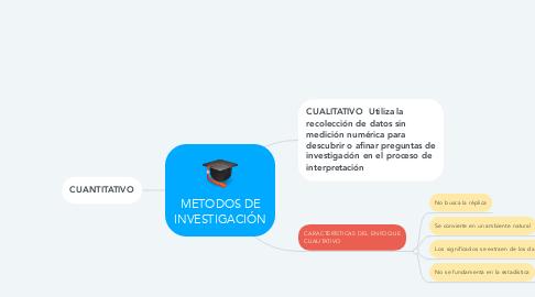 Mind Map: Evolución de los seres  vivos-UNAD-Tatiana  Perlaza