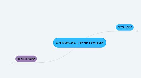 Mind Map: CИТАКСИС, ПУНКТУАЦИЯ