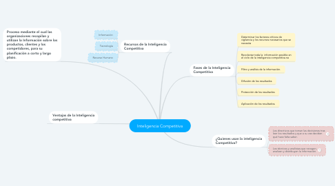 Mind Map: Inteligencia Competitiva
