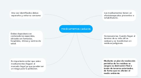 Mind Map: medicamentos caducos