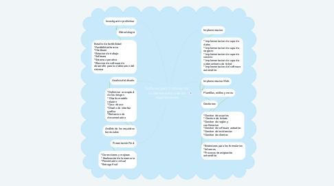 Mind Map: Software para Controlar los incidentes dentro de las organizaciones