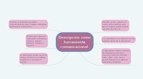 Mind Map: Descripción como herramienta comunicacional.