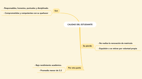 Mind Map: CALIDAD DEL ESTUDIANTE