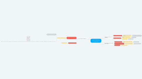 Mind Map: Improve museum visit experience for kids thanks to sound design