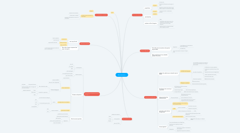 Mind Map: Mondialisation