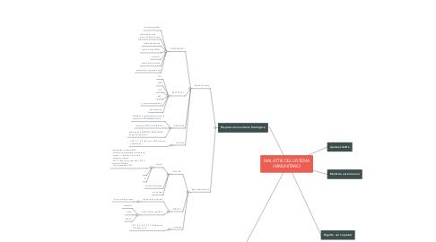 Mind Map: MALATTIE DEL SISTEMA IMMUNITARIO