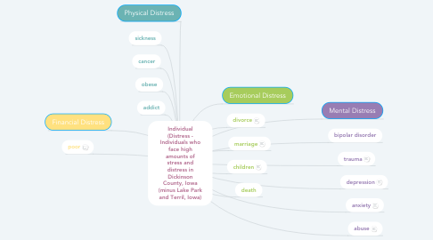 Mind Map: Individual (Distress - Individuals who face high amounts of stress and distress in Dickinson County, Iowa (minus Lake Park and Terril, Iowa)