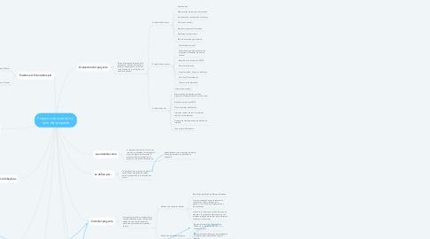 Mind Map: Proyecto de inversión y  ciclo del proyecto
