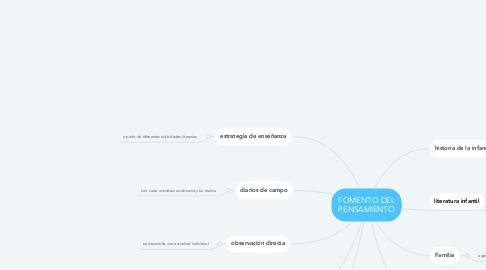Mind Map: FOMENTO DEL PENSAMIENTO