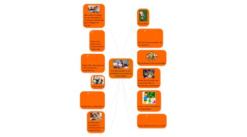 Mind Map: Rol del profesor y delestudiante en el procesopraxeológico