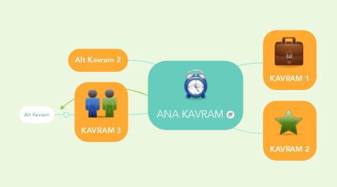 Mind Map: ANA KAVRAM