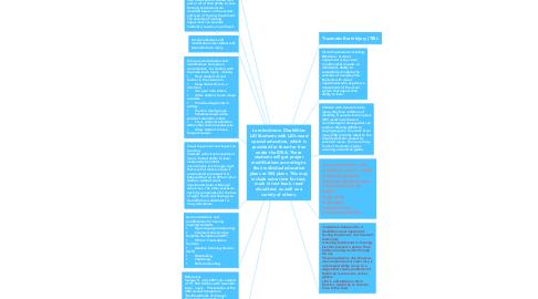Mind Map: Assessment Overview Organizer