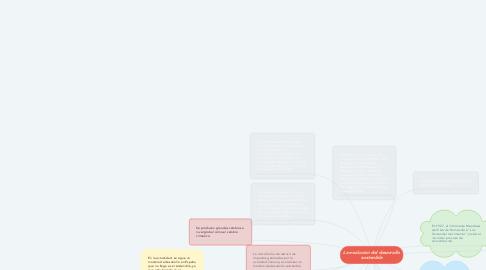 Mind Map: La evolución del desarrollo sostenible