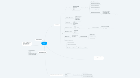 Mind Map: Wife