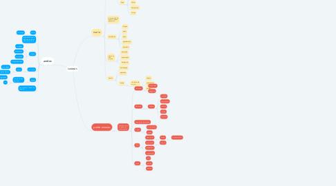 Mind Map: SATANÁS